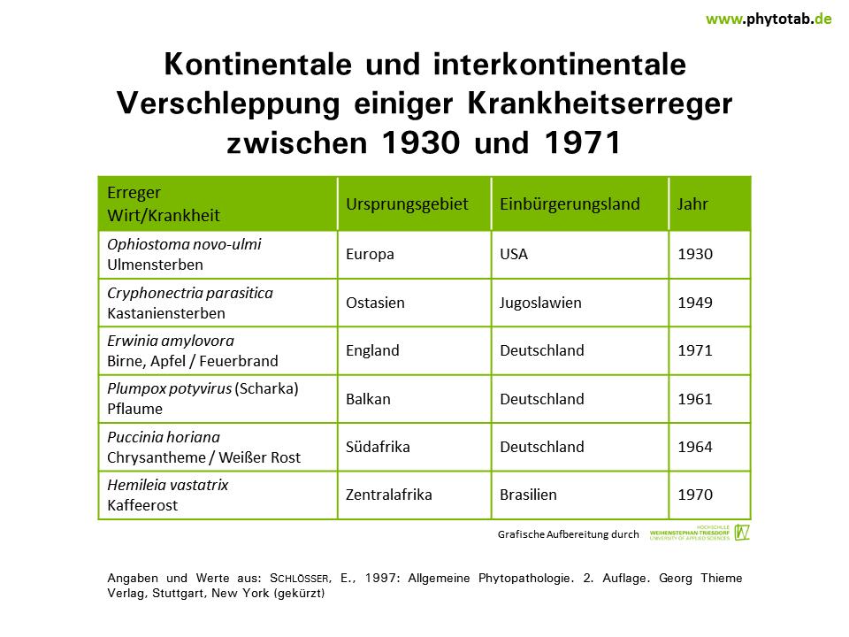 PhytoTab - Tabellen der Kategorie \'Epidemiologie/Populationsdynamik\'